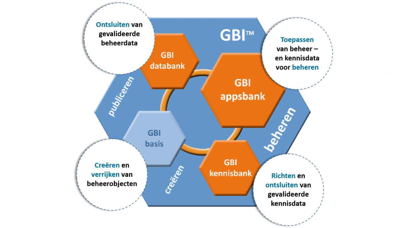 GBI-model 1500x860